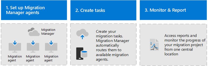 使用 Migration Manager 将文件共享迁移到 Microsoft 365
